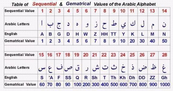 islamic-table-explains-786